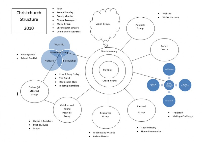 Venn Diagram of Church Structure 2010