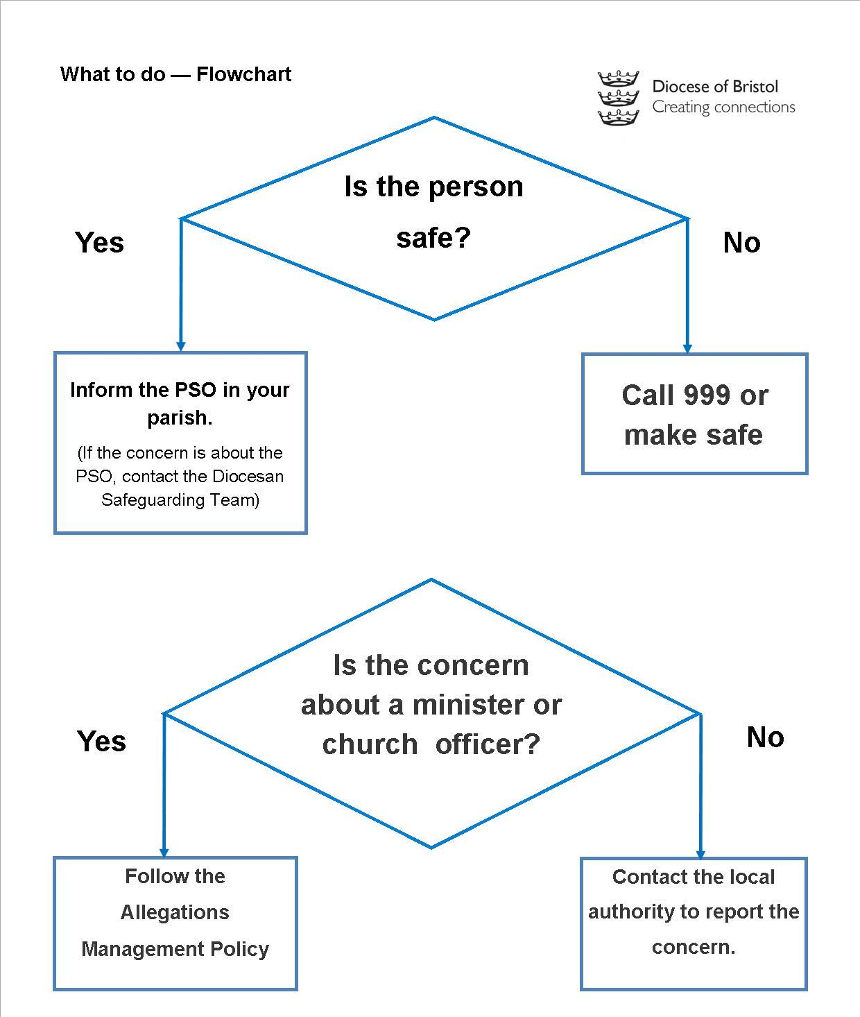 A flowchart describing the process for alerting the relevant authorities to allegations of abuse.