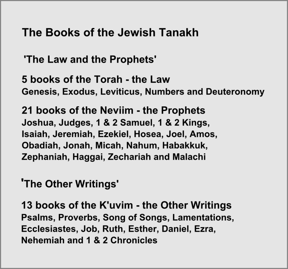 Fig. 10  The Books of the Jewish Tanakh