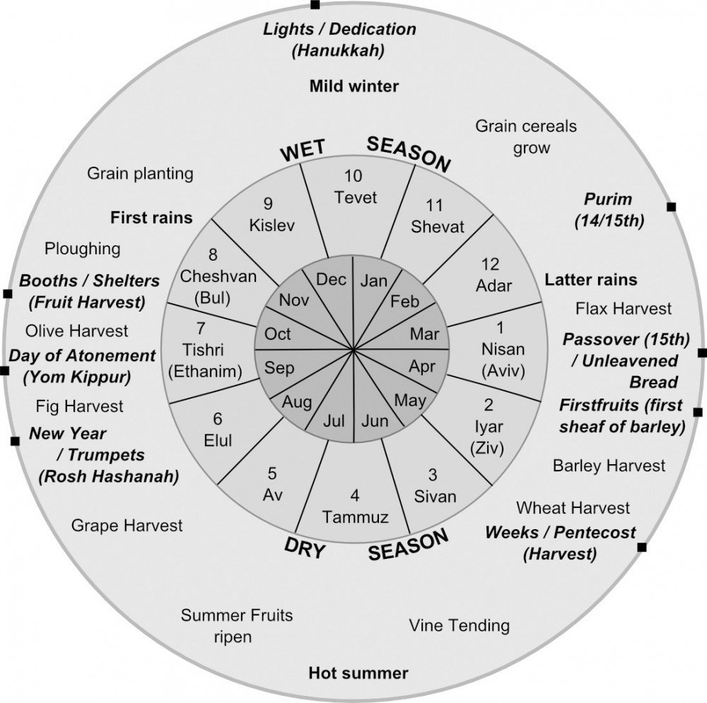 Seasons and Religious Festivals diagram