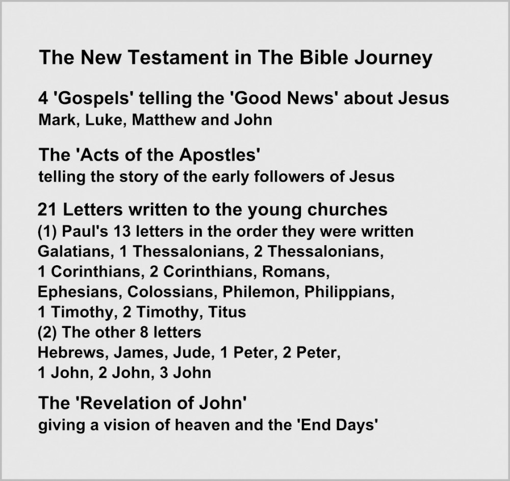 The New Testament in The Bible Journey