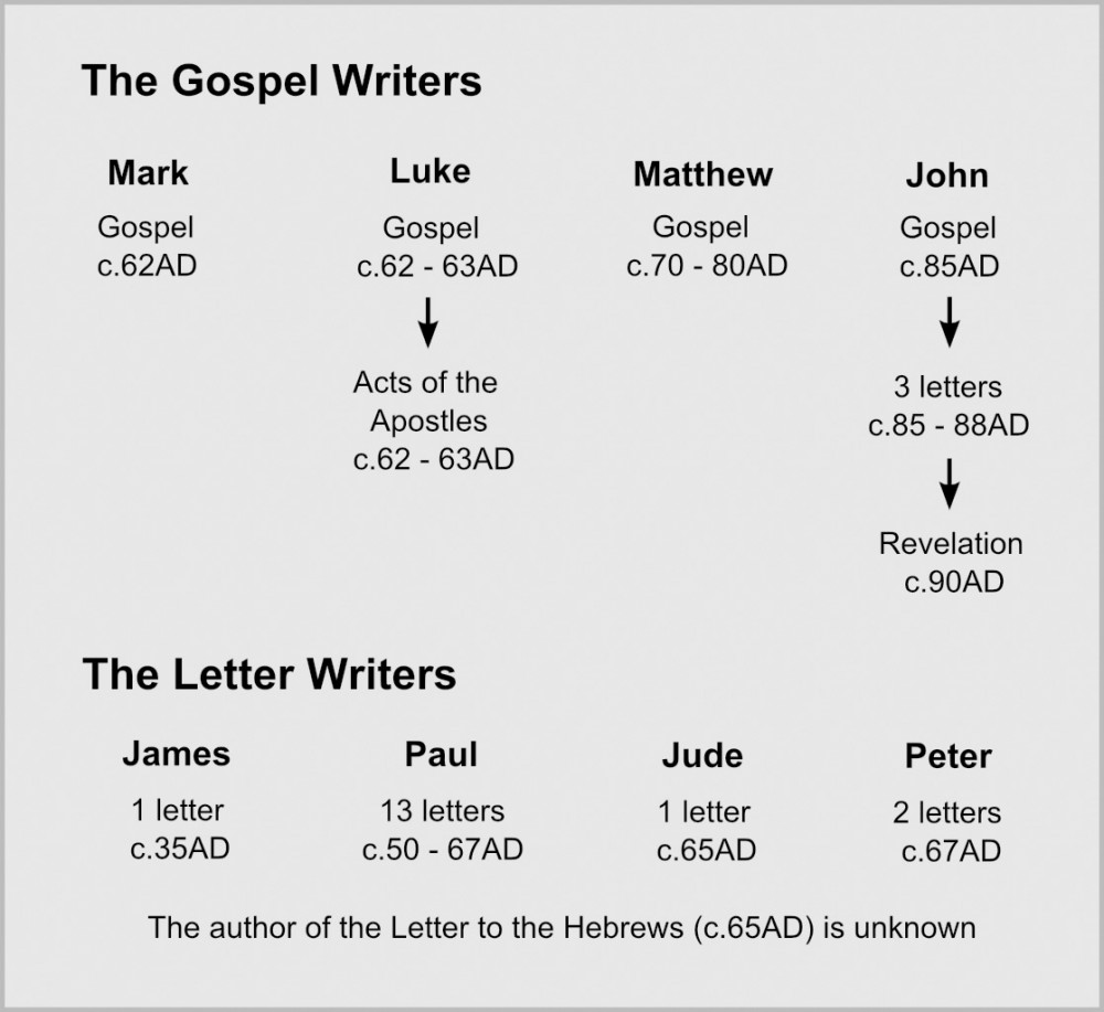 The Gospel Writers