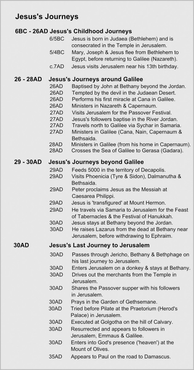 Jesus's Journeys