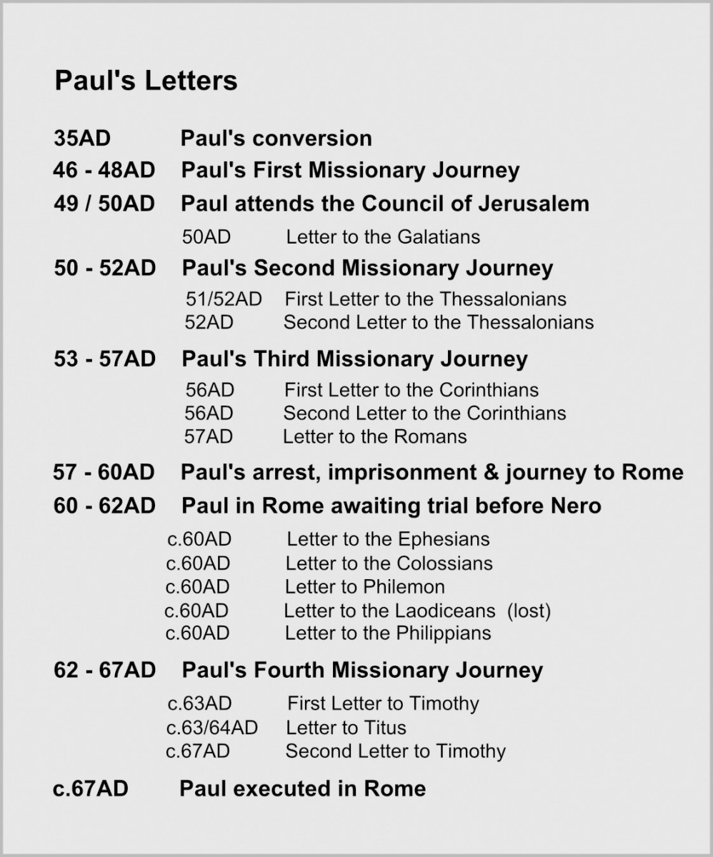 Table showing Paul's Letters