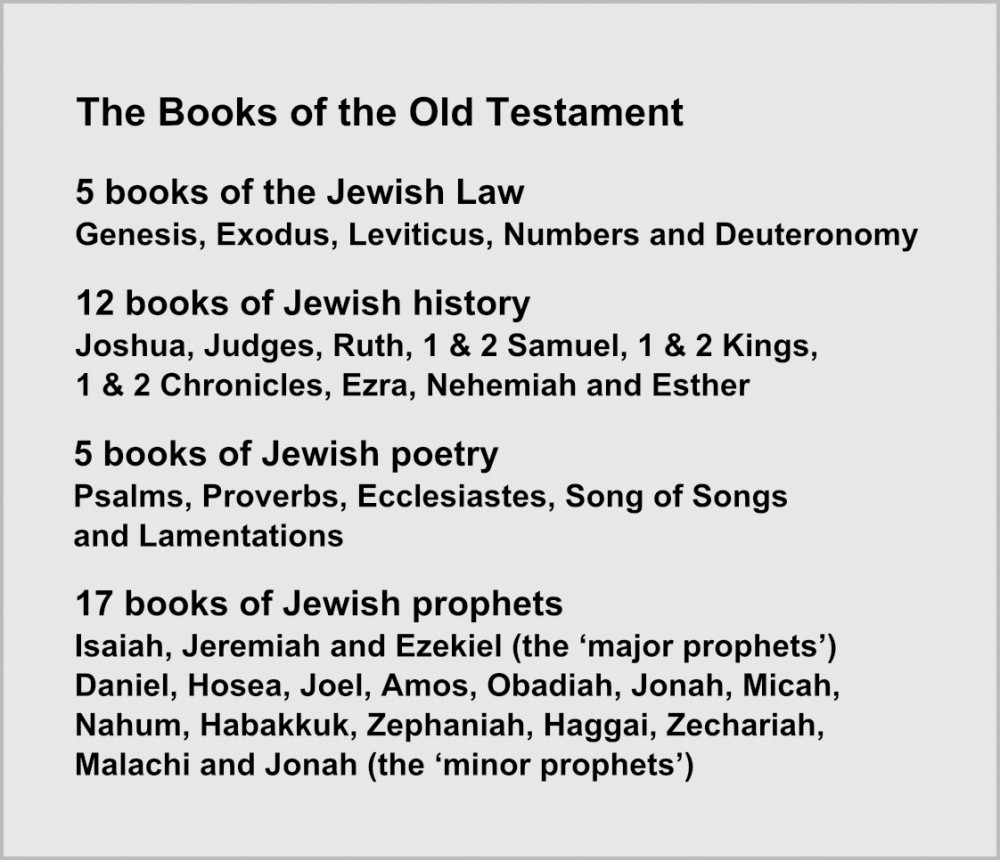 old testament books summary Read, listen to, and search the old testament of the king james version of the holy bible the holy bible is the word of god.
