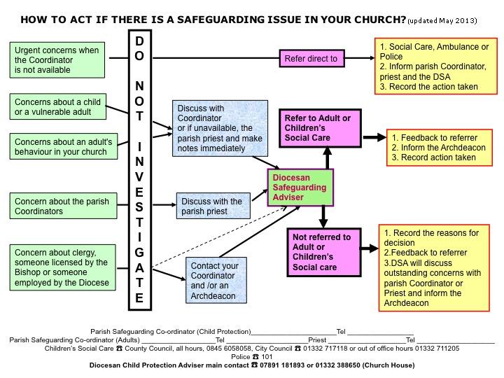 Dronfield Parish Church Action Flow Chart