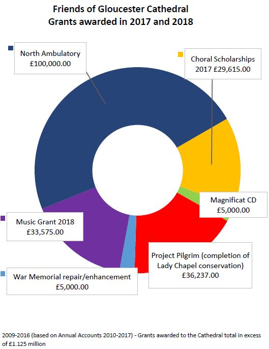Pie chart showing grants awarded by the Friends in 2017 and 2018