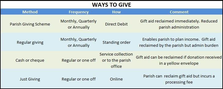 The Bourne Parish | Giving to fund our church work
